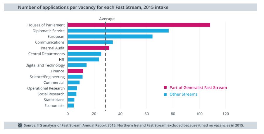 UK Civil Service - Grades and Roles