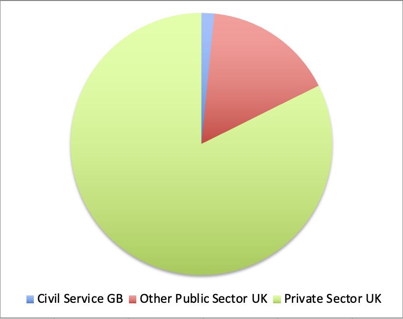 Civil Service - Numbers