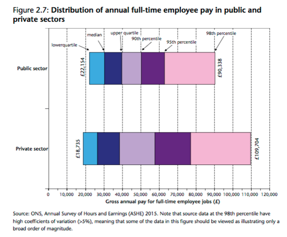 Second The Civil Service Offers A Pretty Good Pension Scheme And All Salaries Are Quoted Net Of Quite Large C 20 Employers Contributions Which Have To